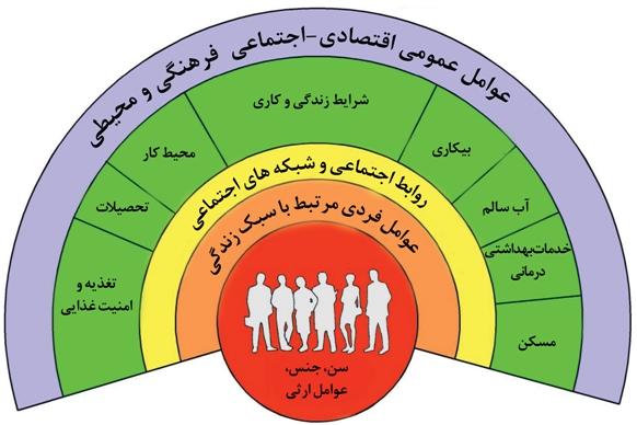 مرکز تحقیقات عوامل اجتماعی موثر بر سلامت